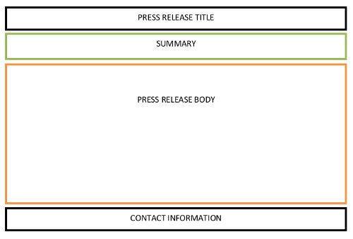 Writing a press release to generate one way links sales for Digital press release template