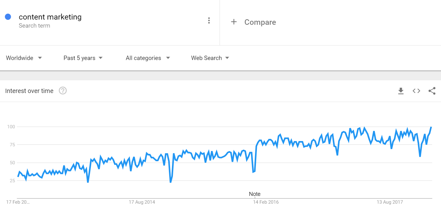 Google Trends Content Marketing Graph